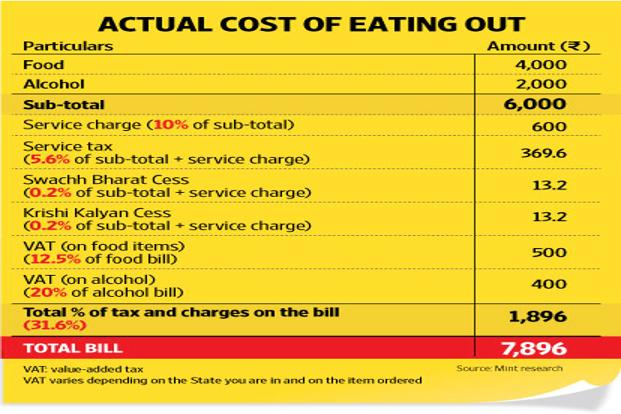 Tax Charges Increase Your Restaurant Bills By A Third