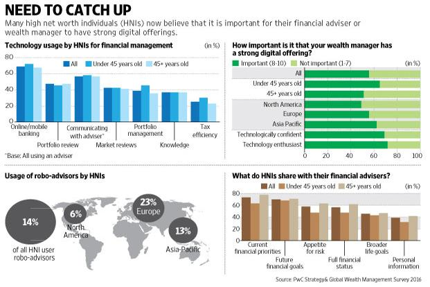 Wealth management industry is lagging the digital curve: report ...