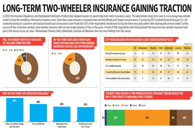 Icici Lombard 2 Wheeler Insurance Price >> Long-term two-wheeler insurance gaining traction: survey - Livemint