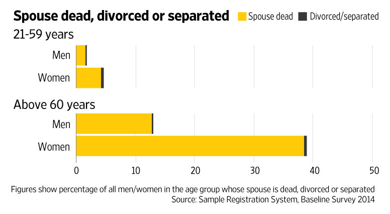 Divorced men and remarriage