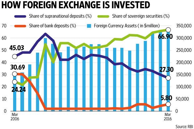 Forex rates rbi