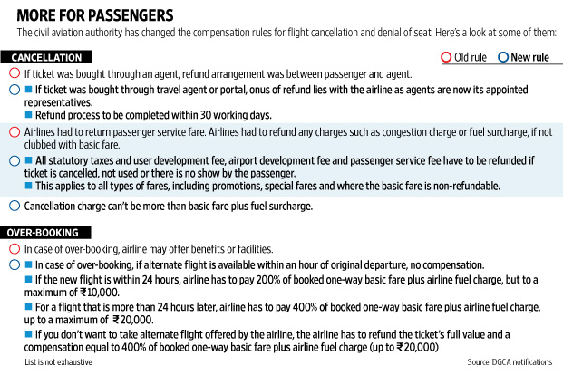 New norms to ease air passenger woes livemint click here for enlarge altavistaventures Image collections