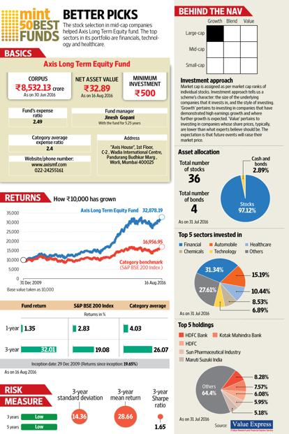 web_g_Axis-Long-Term-Equity-Fund-kv7B--414x621@LiveMint.jpg