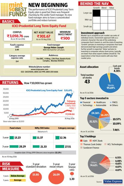 w_ICICI-Prudential-Long-Term-Equity-Fund-kXvF--414x621@LiveMint.jpg
