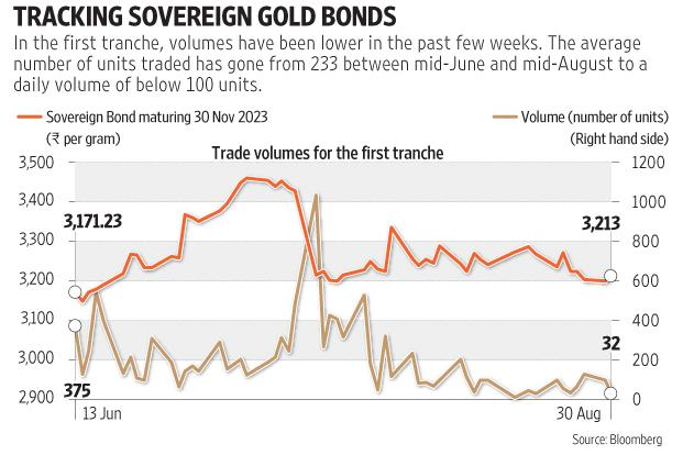 how to buy gold bonds icici direct