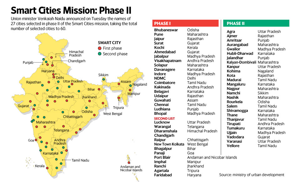 Smart City Challenge >> Smart Cities Mission: Phase II - Livemint