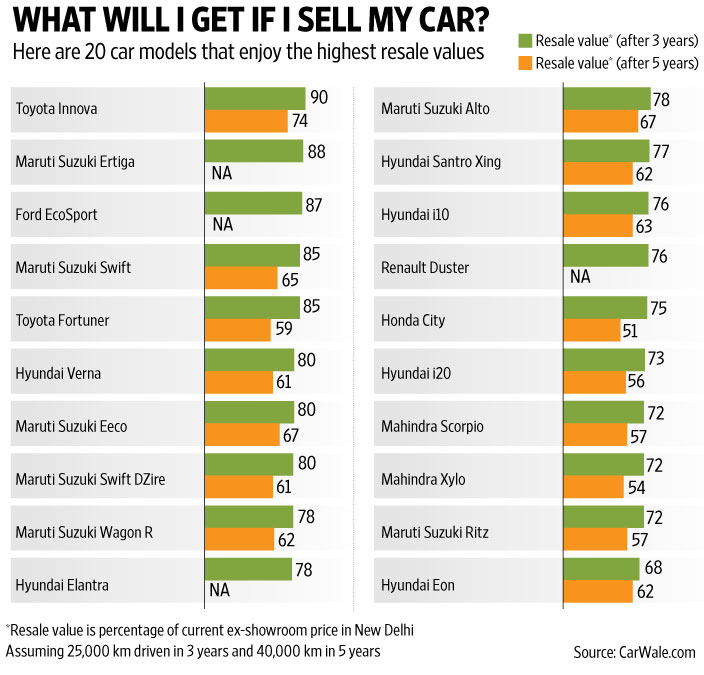 Check resale value before you buy a new car livemint