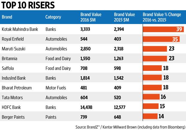 Britannia the best known brands in india marketing essay