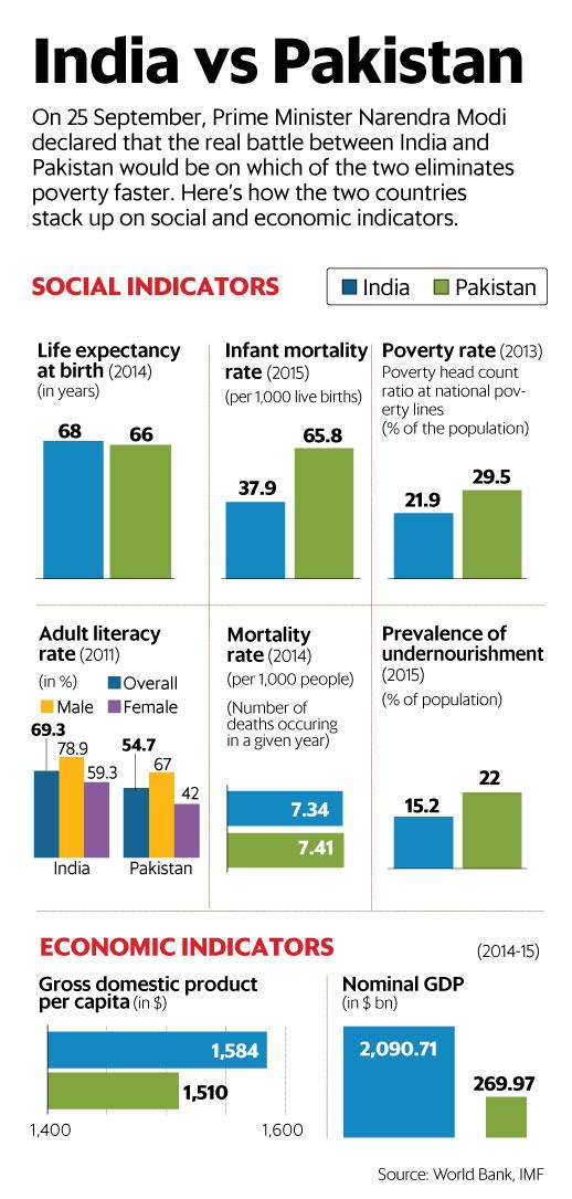 India Vs Pakistan Social Indicators Anirudh Sethi Report