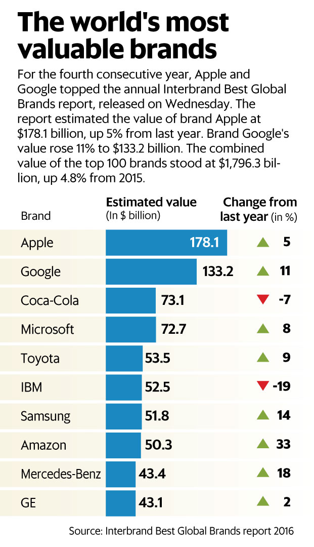 Apple Google Remain Most Valuable Brands Livemint