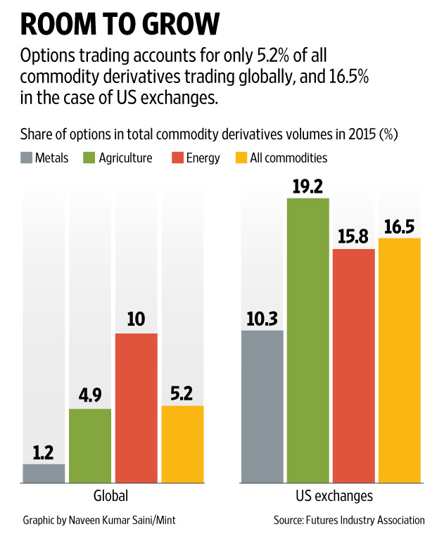 Option trading at nse