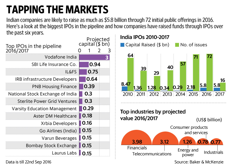 How to do an ipo in india
