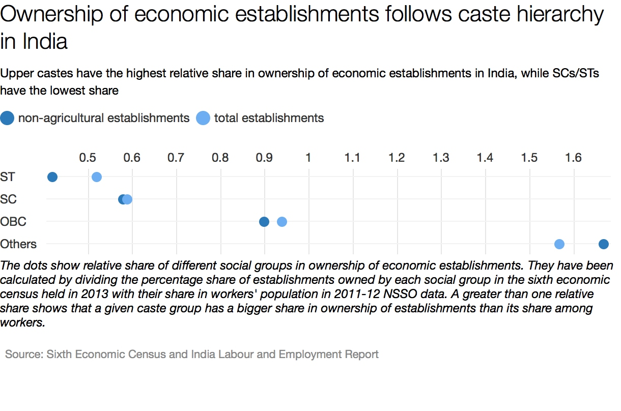 inequality of indian caste system The hindu caste system is still evident today because of the discrimination against dalits in india, across many aspects of their lives, including their jobs.
