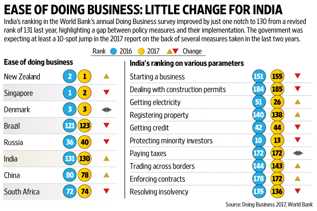 MASSIVE: India Jumps 23 Positions To Rank 77 In World Bank's Ease Of Doing Business