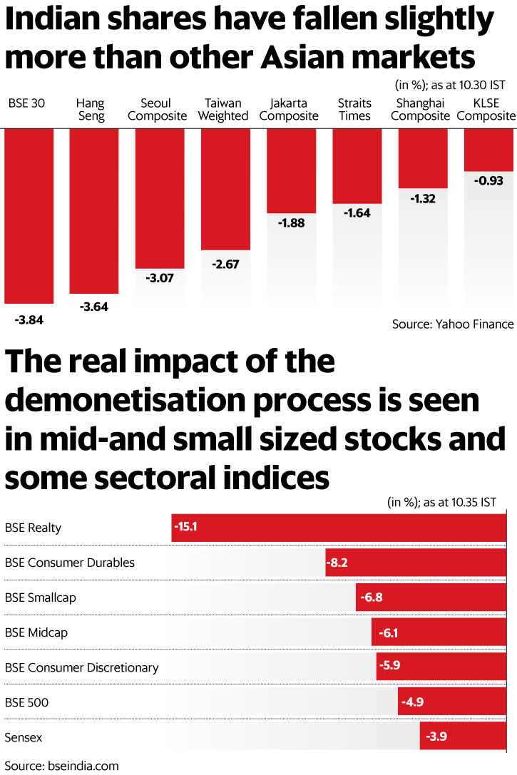 how badly has demonetization of rupee hit the n markets the true picture is reflected in sectoral indices such as the bse realty index which is down as much as 15% at the time of writing some stocks such as dlf