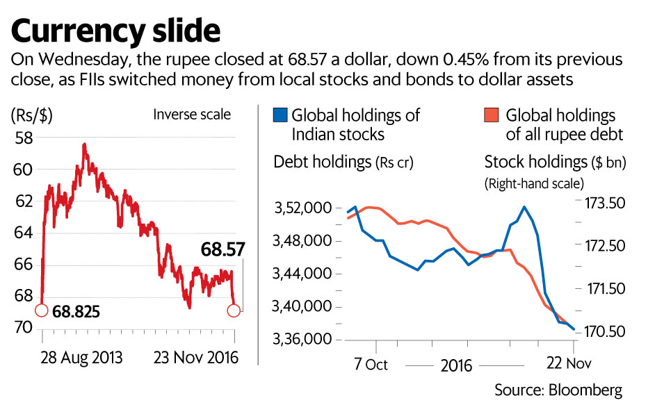 Ru S Record Low As Foreign Investors Flee Livemint