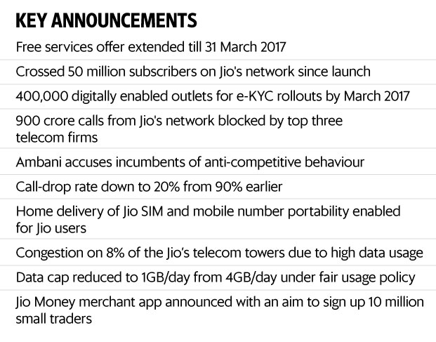 Reliance Jio turns up the heat on rivals with free offer extension ...