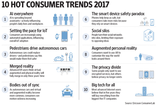 Technology Management Image: Ericsson's Top 10 Consumer Trends For 2017