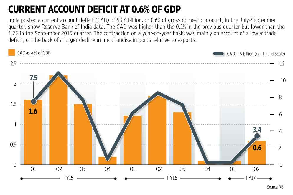 India's current account deficit in Q2 at 0.6% of GDP: RBI ...