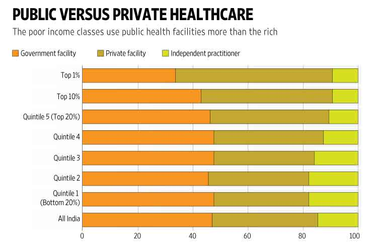 public-vs-private-healthcare-in-India