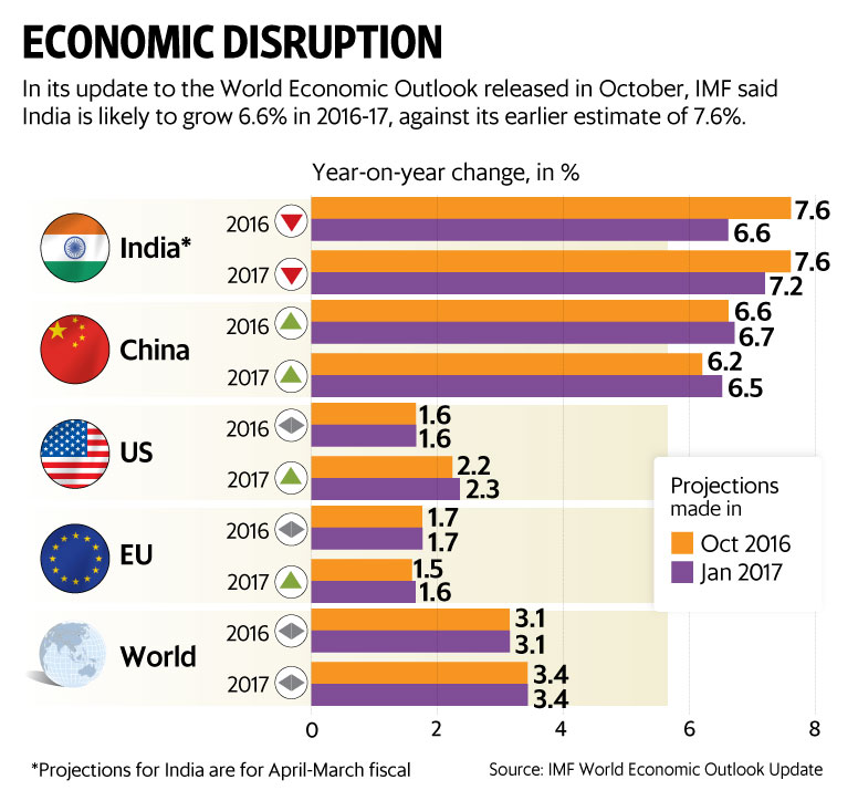 indias gdp India's investment rate has been declining steadily from the 2008 peak of 39% of gdp tax alerts draft gst returns have been proposed new gst returns will replace the existing gstr-1, gstr-3b and gstr-4.