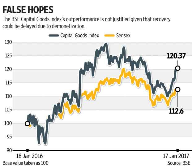 Capital goods orders may disappoint in December quarter