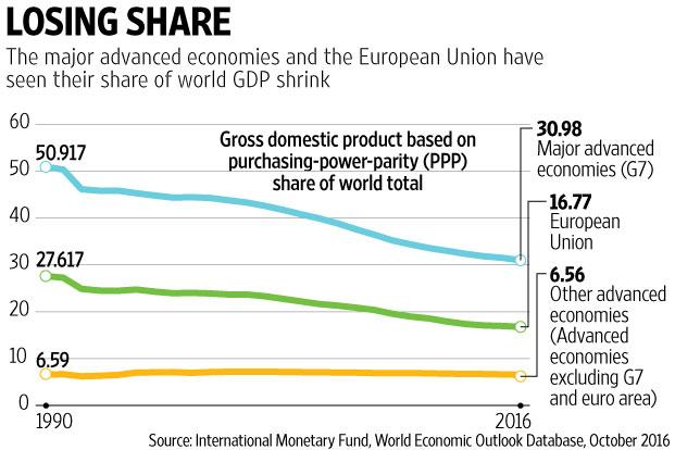 Which Countries Have Benefited The Most From Globalization Livemint - World's 50 most powerful countries