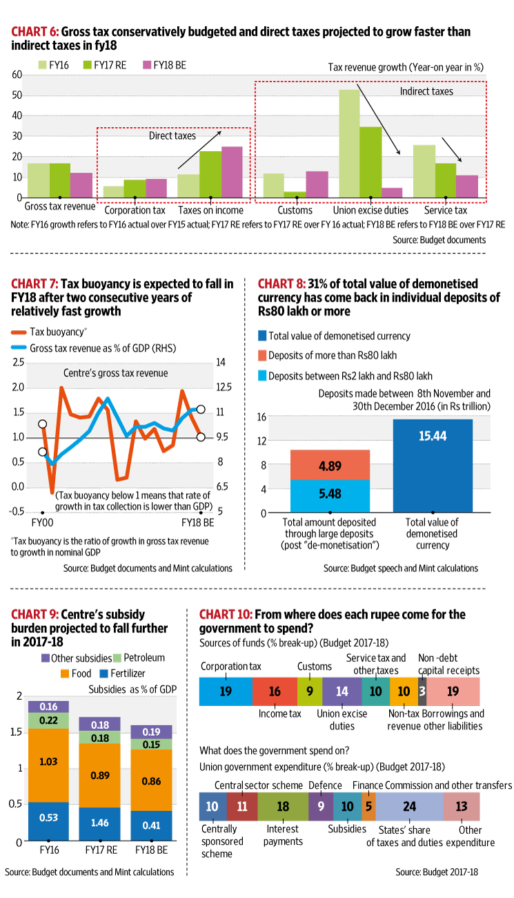 Ten charts that summarize Budget 2017 - Livemint