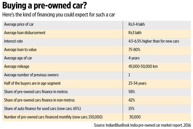 car loan value Used
