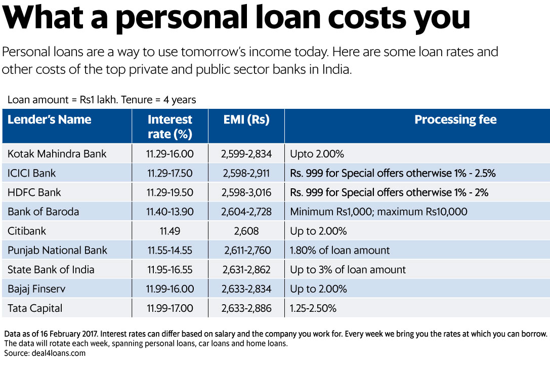 What A Personal Loan Costs You Livemint