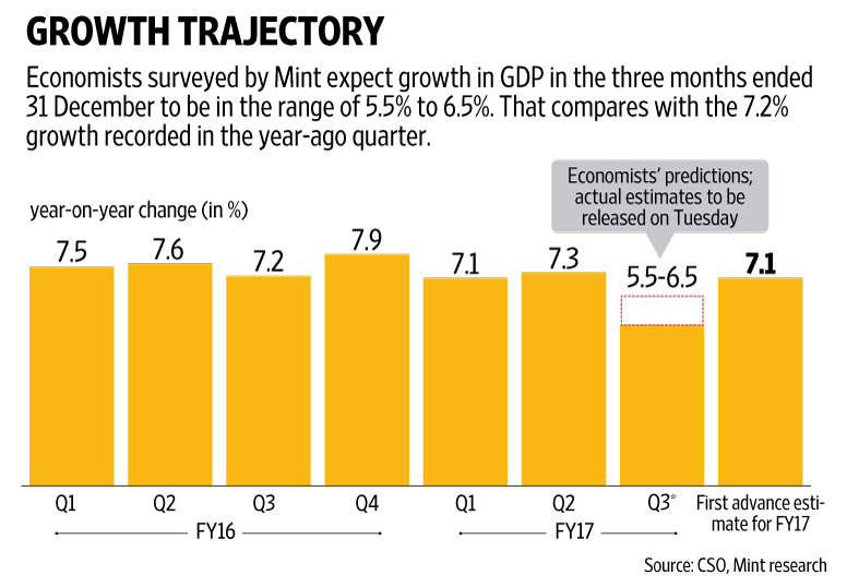 December quarter GDP growth slows to 7%