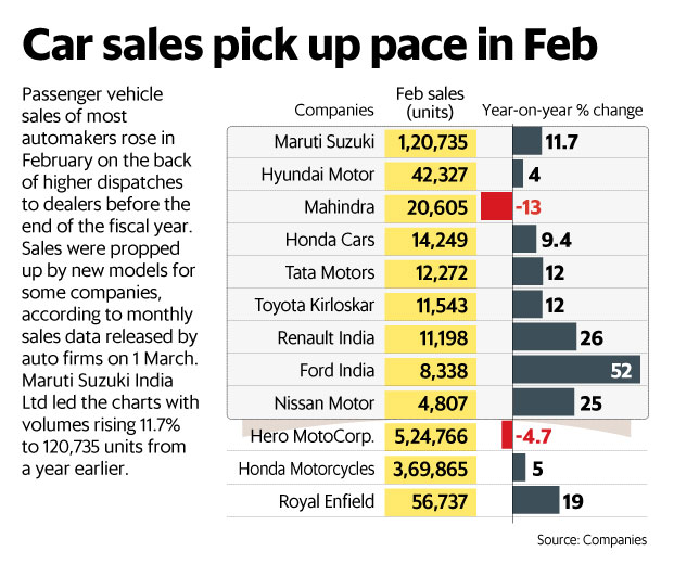 Car Sales In February Show Auto Sector Out Of