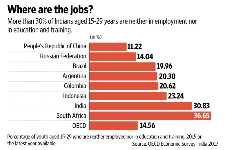 Youth unemployment rate in India in 2017