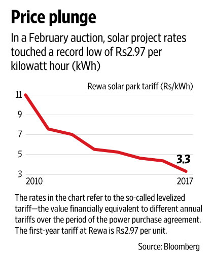 Indian Solar Power Producers May Get Module Prices Relief