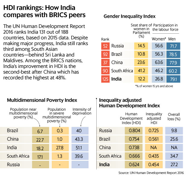 India Ranks On Human Development Index Norway No Livemint - India poor country ranking