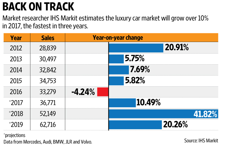 Luxury Car Firms Bet On Demand Revival Plan Slew Of Launches Livemint