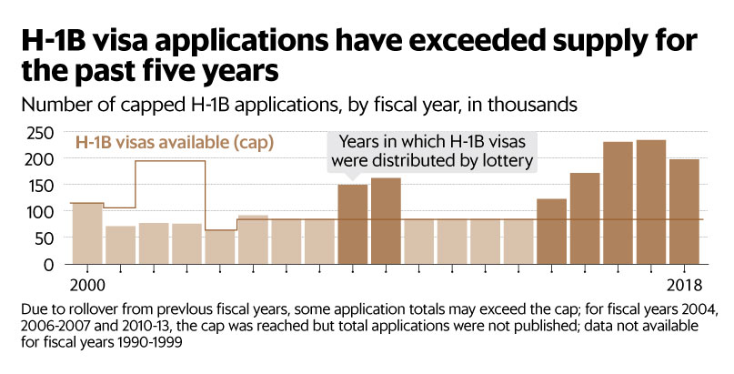 demand for h1b workers has boomed in recent years in each of the past five years the h1b visa cap has been reached within a week of the application period