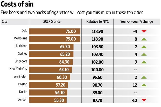 Cheapest forex rates in delhi