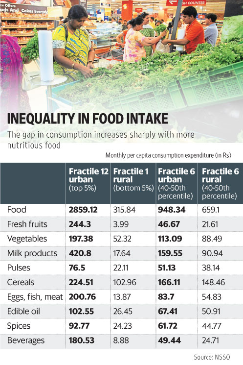 FOOD CONSUMPTION IN INDIA PDF DOWNLOAD