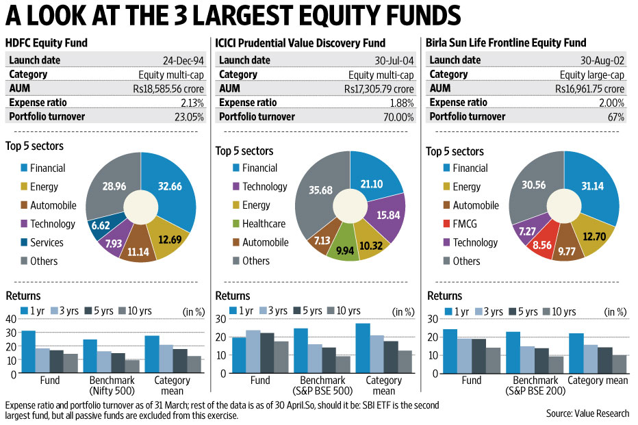 private equity funding in india New delhi: a record 108 indiafocused private equity firms are in the market to raise funds up to $151 billion — a four-year high — showcasing the attractiveness of asia's third-largest economy for global investors.
