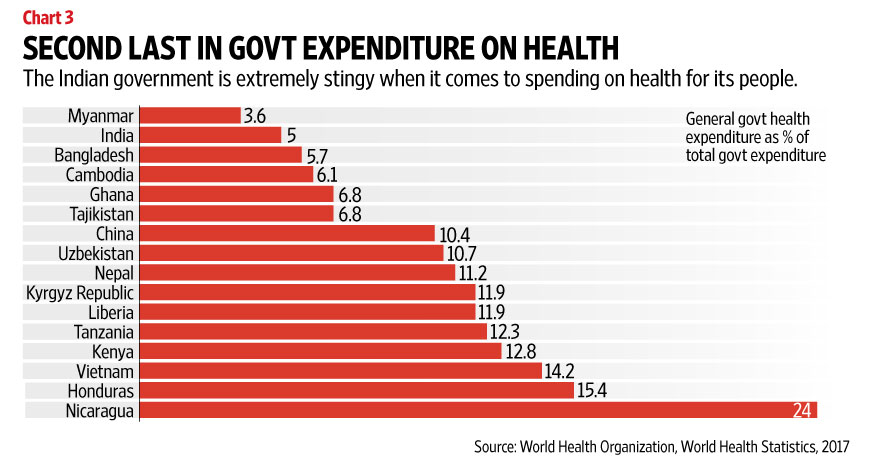 Indias Dismal Record In Healthcare Livemint - India poor country ranking