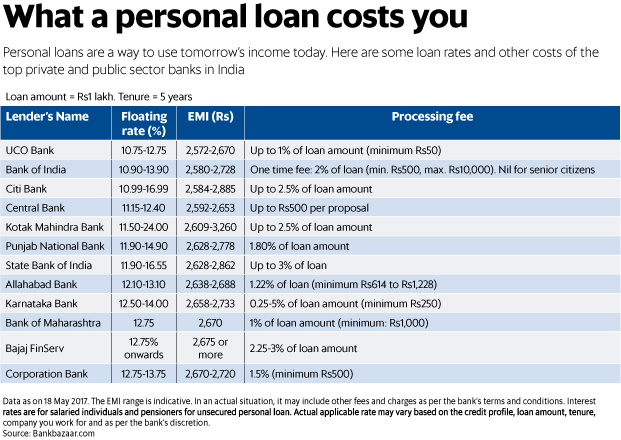 What a personal loan costs you - Livemint