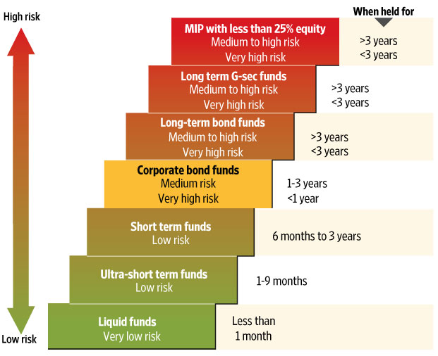 how to make money with corporate bonds