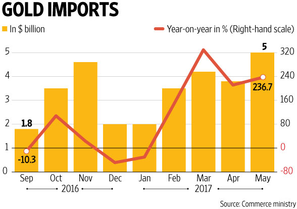 Exports grow 8.32% in May; trade deficit hits 30-month high