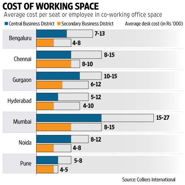 Benefits Of Co Working Spaces Over Offices Livemint