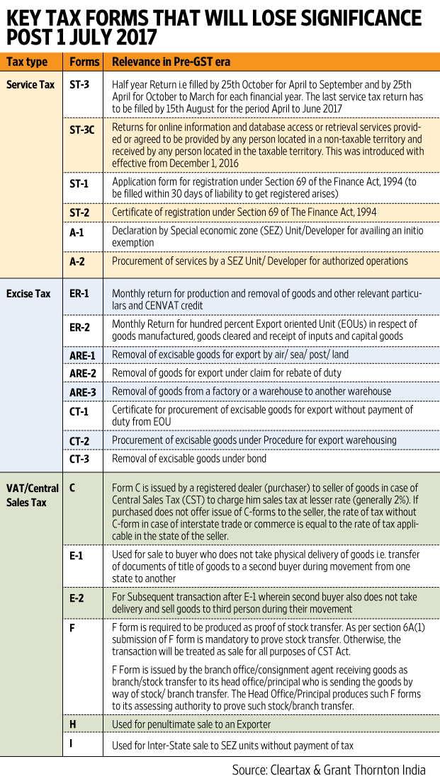 gst act 2017 pdf download