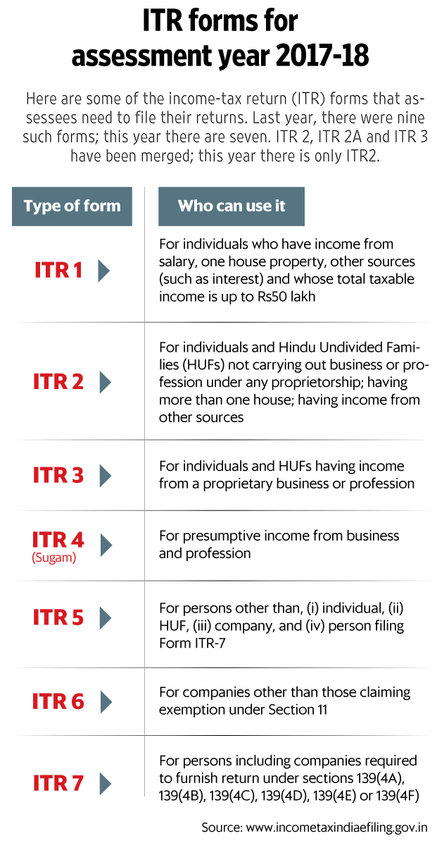 5 things to remember while filing income tax returns livemint click here for enlarge solutioingenieria Image collections