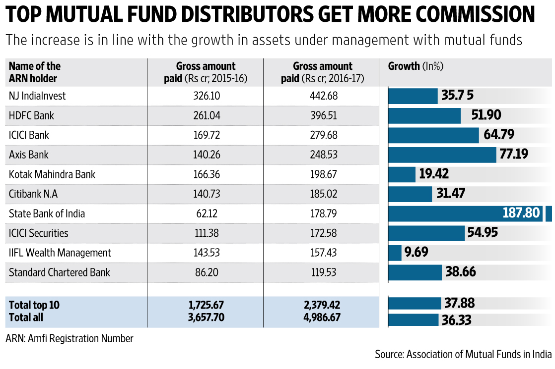 Highest Return Mutual Funds