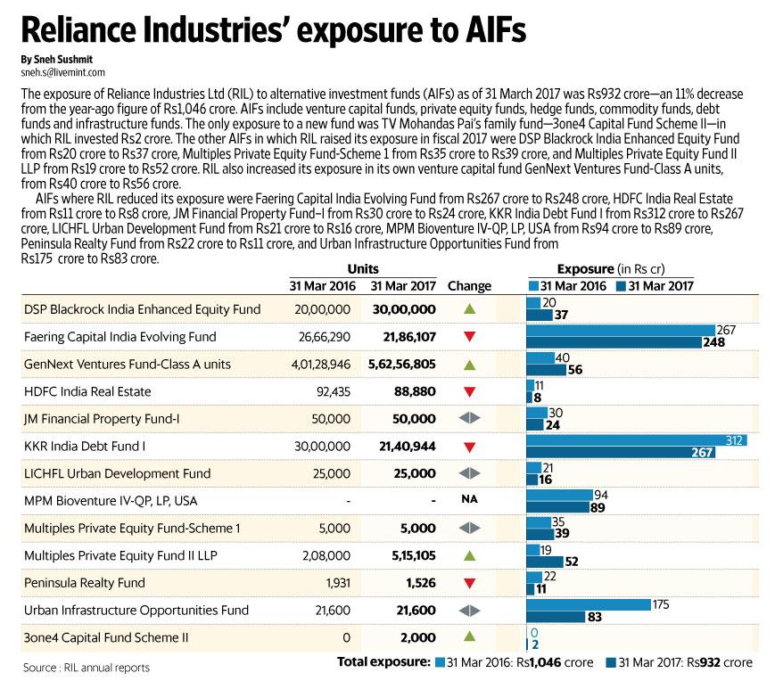 RIL market cap crosses ₹5 lakh crore