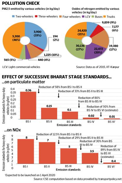 A look at the composition of emissions from vehicles in India, and how the Bharat Stage norms have impacted it. Graphic: Mint